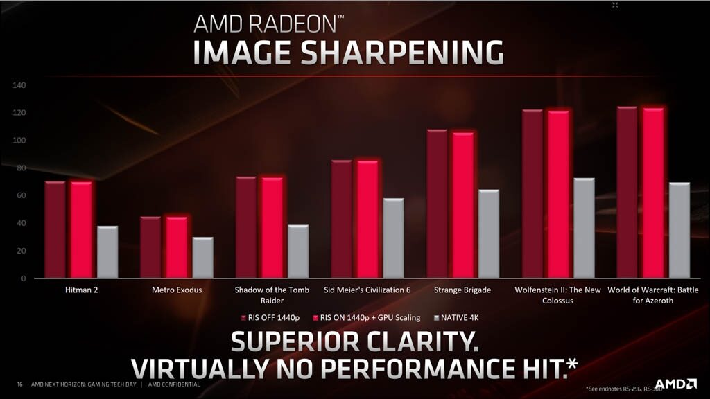 amd-radeon-image-sharpening-1-4259747